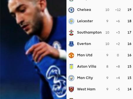 After Chelsea and Tottenham Drew, This Is How The EPL Table Looks Like