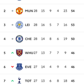 EPL: See Changes in the Premier League table after Chelsea beat Everton