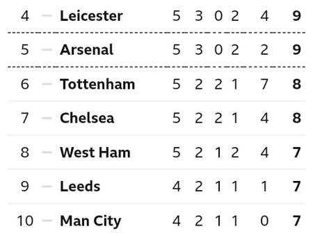 After Leicester City lose to Aston Villa 0-1 at Walkers, This is how The EPL Table Looks Like