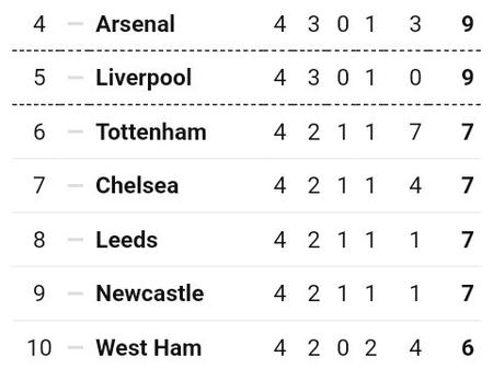 After Aston Villa beat Liverpool 7-2 at Villa Park, This is how The EPL Table Looks Like