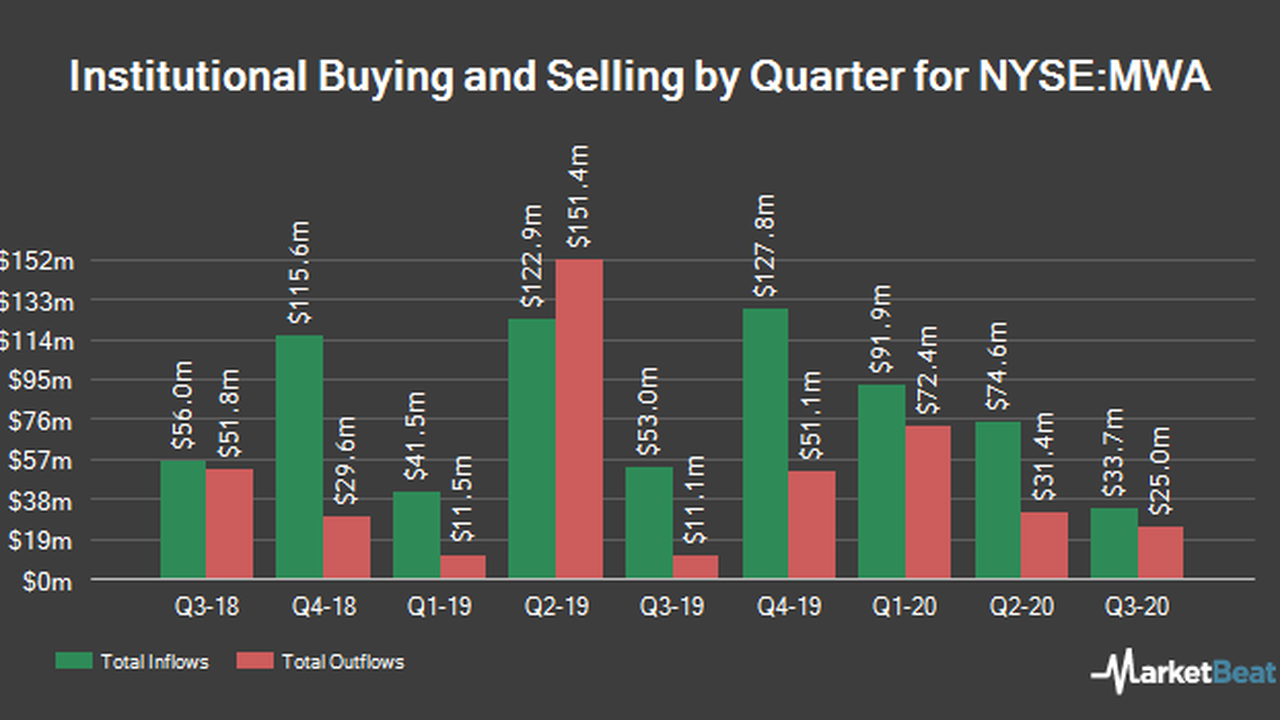 Paloma Partners Management Co Has $114,000 Stake in Mueller Water Products, Inc. (NYSE:MWA)