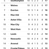 After Fulham Beat Leicester City 2-1, This Is How The EPL Table Looks Like