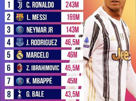 Top 10 Players With The Most Followers On Instagram - Only 3 Players Have Over 100 Million Followers
