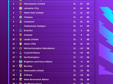 After West Brom Beat Southampton 3-0, See How the Table Appears as The Race for the Top-4 Heats Up