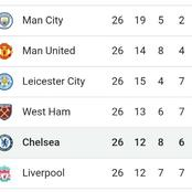 Chelsea Upcoming Fixtures after Goalless Draw against United