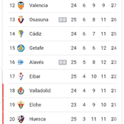 After Barcelona won 2-0, see how the La Liga table currently looks