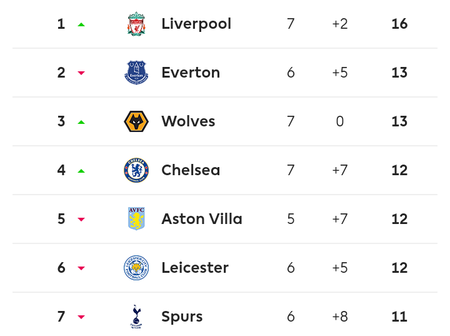 EPL standings after today's matches