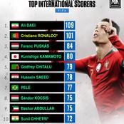 All-Time Top International Scorers - Can Ronaldo Top This List Before His Retirement?