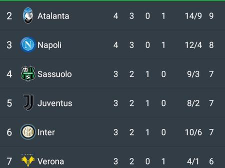 After Napoli Thrashed Atalanta 4-1, This Is How The Serie A Table Looks Like