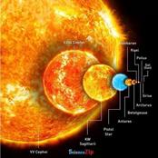 Star Size Comparison ; Our Sun Is a Dwarf Star Compared to Other Gigantic Massive Stars