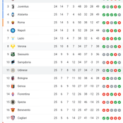 Juventus 3rd, Napoli 6th: After AC Milan Drew 1:1, See Their Current position On The Serie A Table