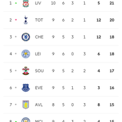 After Liverpool played a draw and Man City won - Checkout how the Premier league table looks like