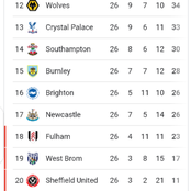 After Everton won 1-0, see how the premier league table currently looks like.