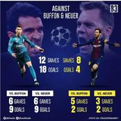 Total Goals Scored By Lionel Messi And Cristiano Ronaldo Against Buffon & Neuer in Their Career