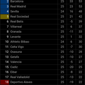 After Real Madrid Drew 1:1, See The Current Position Of Barcelona On The Spanish La Liga Table.