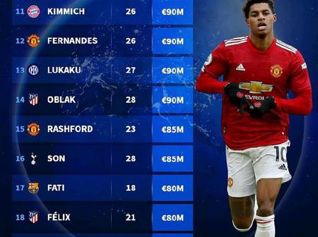 50 Most Valuable Players In The World - Burno Fernandes Ranked Above Lionel Messi