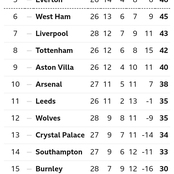 After Man United Won 2-0 & Liverpool Lost 1-0, This Is How The EPL Table Looks Like