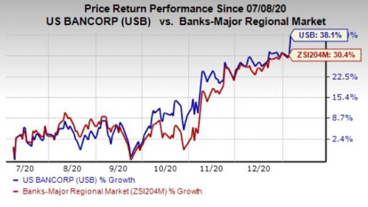 Zions Bancorp N A Stock Outperforms Market On Strong Trading Day Opera News