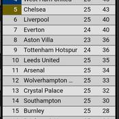 Here Is How The English Premier League Table Stands As We Anticipate The Weekend Fixtures