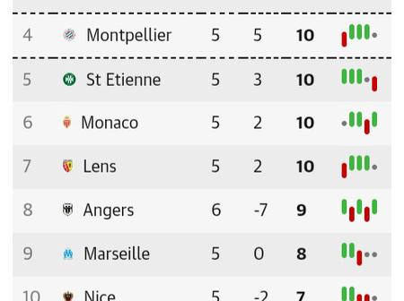 After Paris Saint-Germain Beat Angers 6-1, This Is How The Ligue 1 Table Looks Like