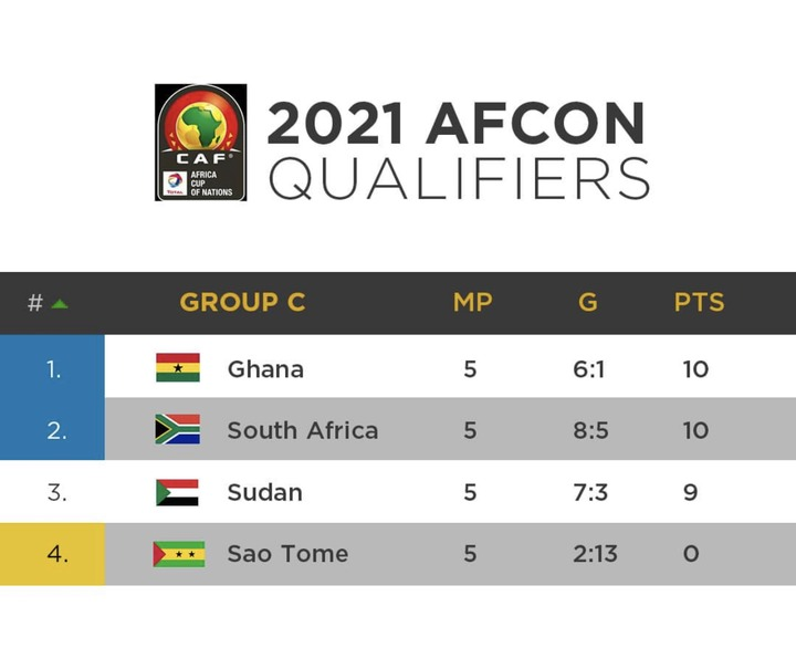 a4962ad0b88e44f3983ba62ca50954c8?quality=uhq&resize=720 - Can Ghana Win The AFCON 2021 As It Stands Now - Check Out Latest Qualified Tough Teams