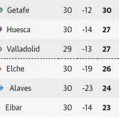 After the Saturday Laliga week 30 fixtures, this is how the Laliga table looks like