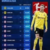 30 Most Valuable Players In Bundesliga - Haaland & Sancho Have Same Value As Legendary Lionel Messi