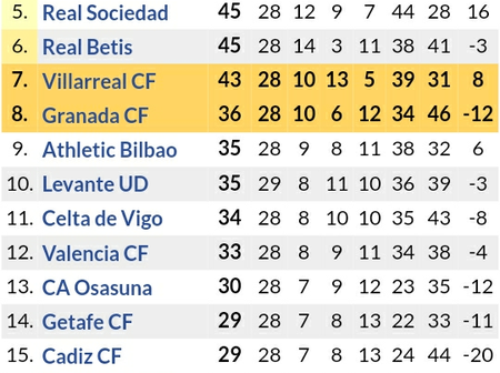 Big Changes in Laliga Table After Levante Lost to Huesca 2-0 & Barcelona Remain Above Real Madrid