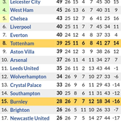 After Tottenham 4-0 & Arsenal 3-1 Victories, This is the Updated Premier League Table Standings