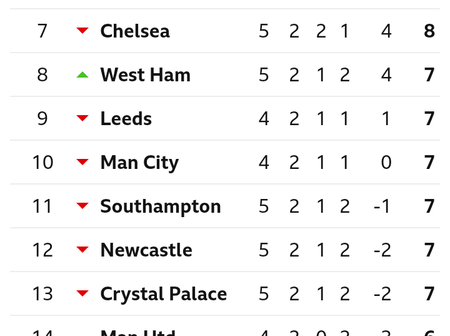 After Tottenham Hotspur Drew 3-3 With West Ham, his Is How The EPL Tables Looks Like