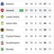 The EPL Table After Today's Games As Westham Overtakes Chelsea & Man United Close In On Man City