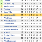 Big Changes in Premier League Table Standings After Manchester City 5-0 Victory & Liverpool 1-1 Draw