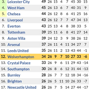 After All Matchweek 26 Results, See How the Premier League Table has Changed