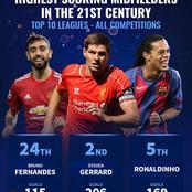 Highest Scoring Midfielders In The 21st Century Top 10 Leagues