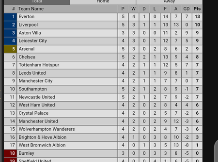 After Manchester United Defeated Newcastle 4:1, This Is How The Premier League Table Now Looks Like