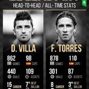 Fernando Torres And David Villa: All-Time Statistics