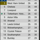 After Tottenham and Everton both won, see where Chelsea and Liverpool dropped to on the EPL table