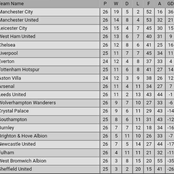 After Manchester United Drew 0-0 & Arsenal Won 3-1, See How the Premier League Table Looks Like