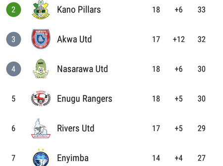 After The Matches Played Today, See How Nigeria Professional Football League Table Looks Like
