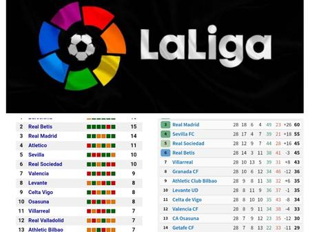 Check Out 2021 Spanish La Liga Table, Top Scorers & Assists.