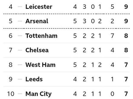 After Tottenham drew 3-3 with West Ham at Tottenham Stadium, This is how The EPL Table Looks Like