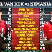 The Stats That Show The Premier League's Best Defender Between Liverpool And Manchester Greats