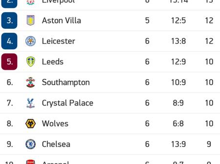 After Leceister City Beat Arsenal 1-0, See How The Premier League Table Looks Like