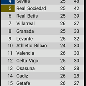 La liga table after Saturday's games as Barcelona close gap on Atletico Madrid