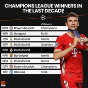 In the last decade, any team that knocked out Bayern wins the UCL: Can PSG make history in 2021?