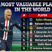 Top Five Most Valuable Strikers In The World In 2021. (Pictures Below)