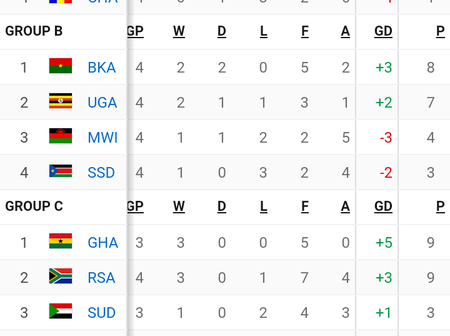 2021 Africa Cup Of Nation Qualification Table After Yesterday's Matches