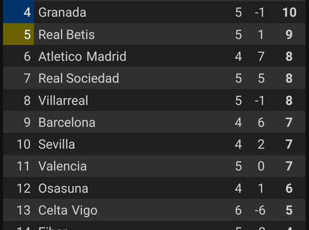 La Liga League Table For Today, After All Matches Have Been Played