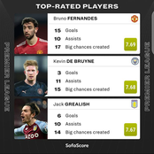 Checkout The Current Best 3 Players Who Are Top Rated In The Premier League; See Their Records.