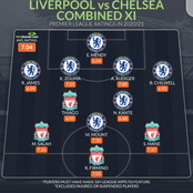 Liverpool vs Chelsea combined line up, four Liverpool players make list